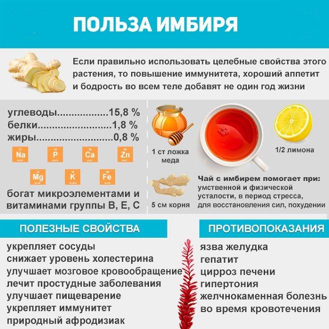 Красный имбирь помогает ли похудеть