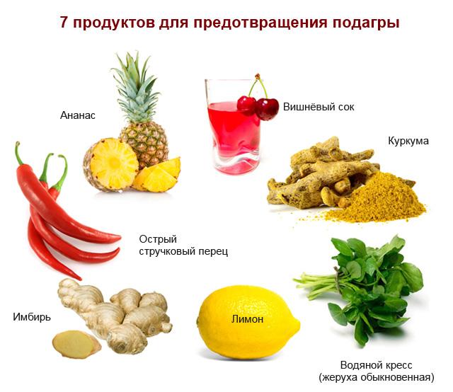 Мочевая кислота подагра диета